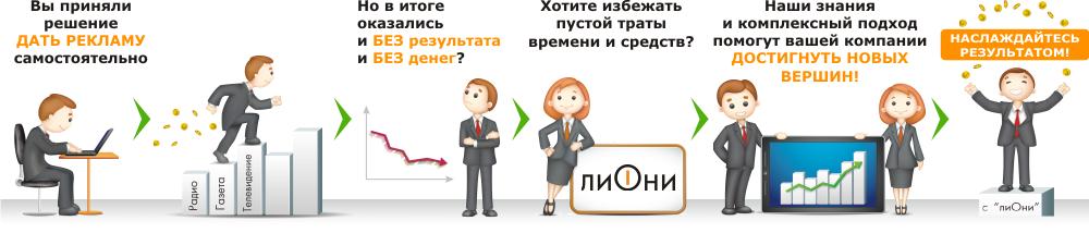 Принцип работы рекламного